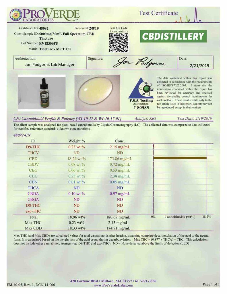 RSRO CBD Lab Report